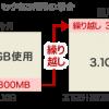 「データ繰り越し」があれば、スマホの余ったデータ容量も有効に利用できる!
