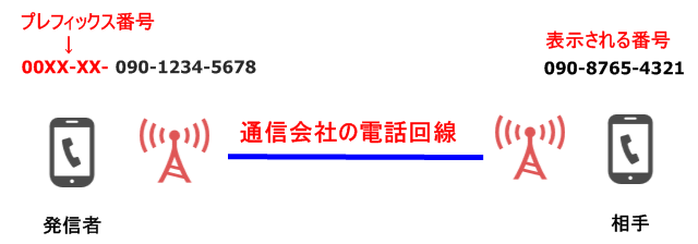 tel-prefix