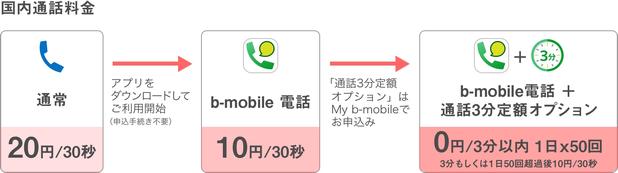b-mobile-denwa