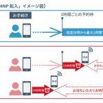 DTI SIM、最短15分でMNP転入できるサービスを開始